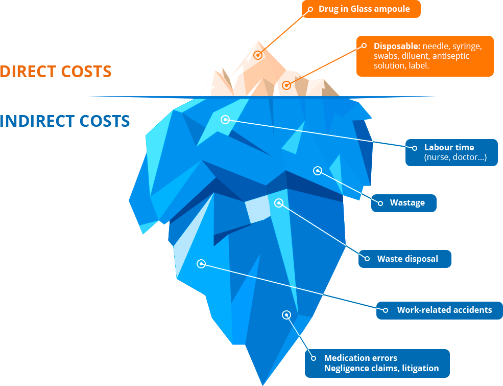 Costs reduction with prefilled syringes | PFS